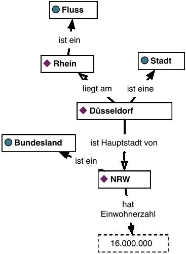 semantic_model_duesseldorf